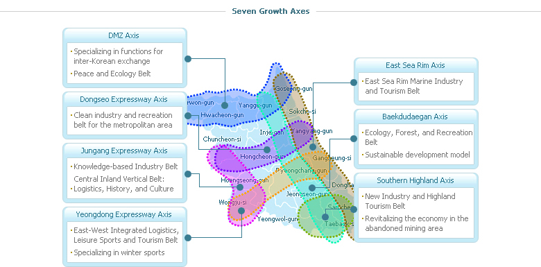 Seven Growth Axes