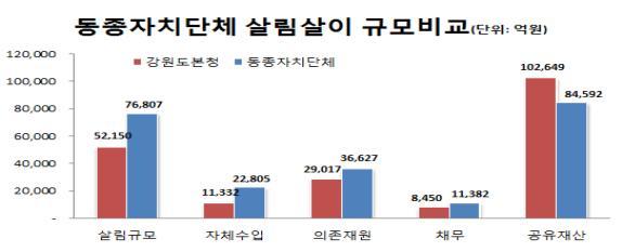동종자치단체 살림살이 규모 비교
